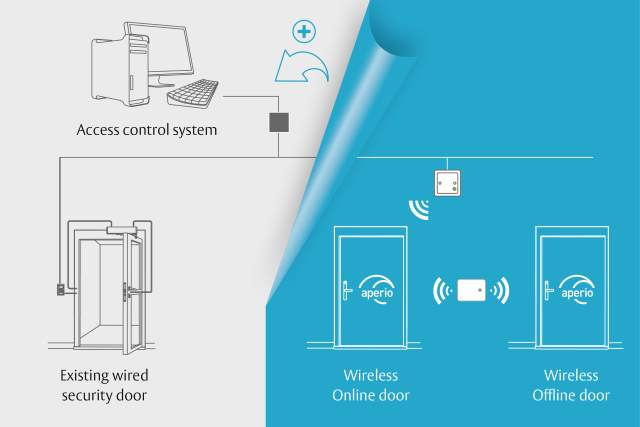 Assa Abloy Access Control - Technology Platform - Aperio