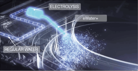 Toto Washroom Antibacterial Cleaning Technologies-ewater+