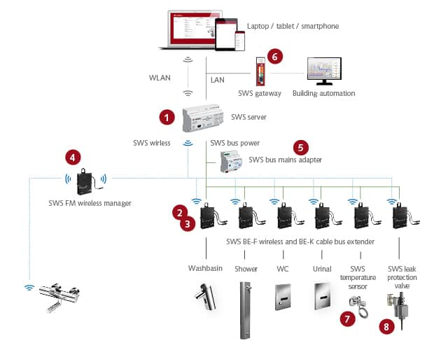 SCHELL SWS Integrated Water Management System