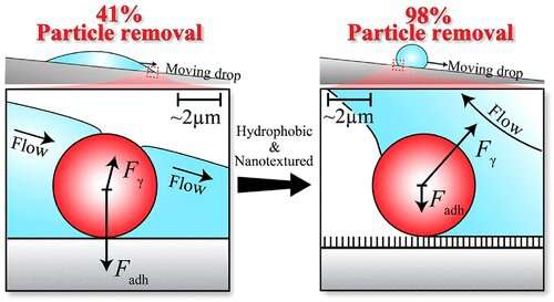 solar panel -self cleaning - coating-researchers