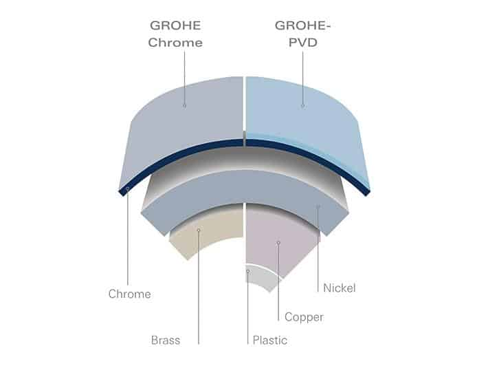 Grohe Technologies -Starlight -12