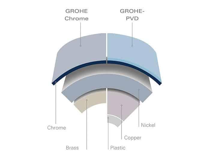 Grohe Technologies -Starlight -12