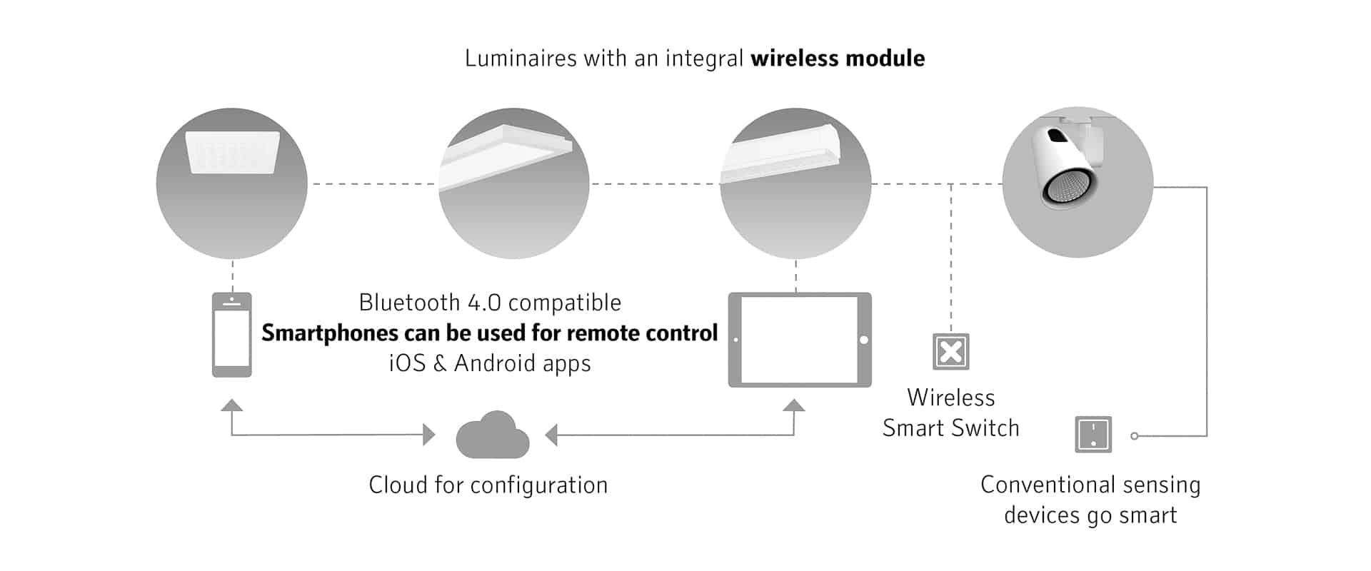 Regent Lighting Technologies - mylights_remote_slider2_EN