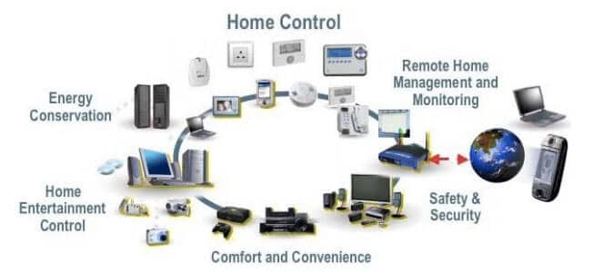 Home automation for electrical appliances