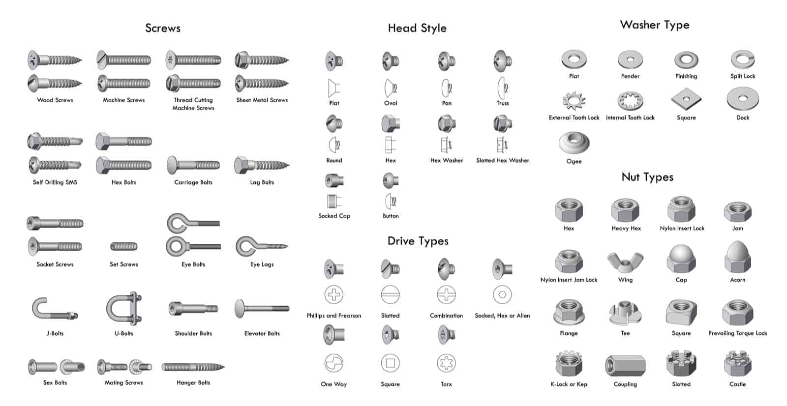 Screws and its types in furniture fittings