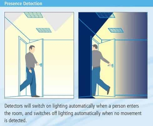 Occupancy sensors for lighting control