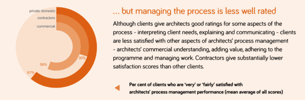 Rating by clients