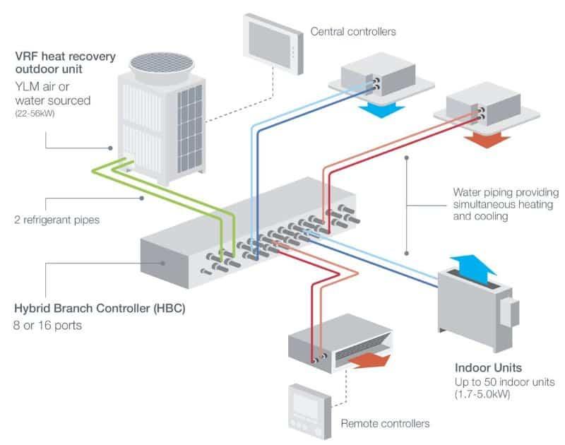 VRF HVAC system diagram
