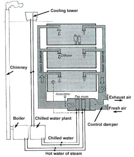 cav system diagram