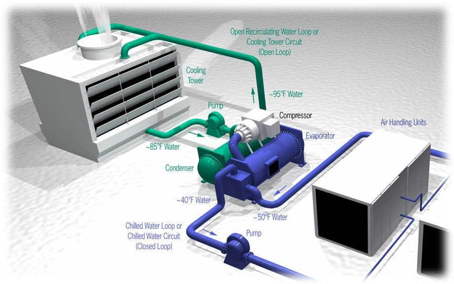 hvac system working principle diagram with thermostat