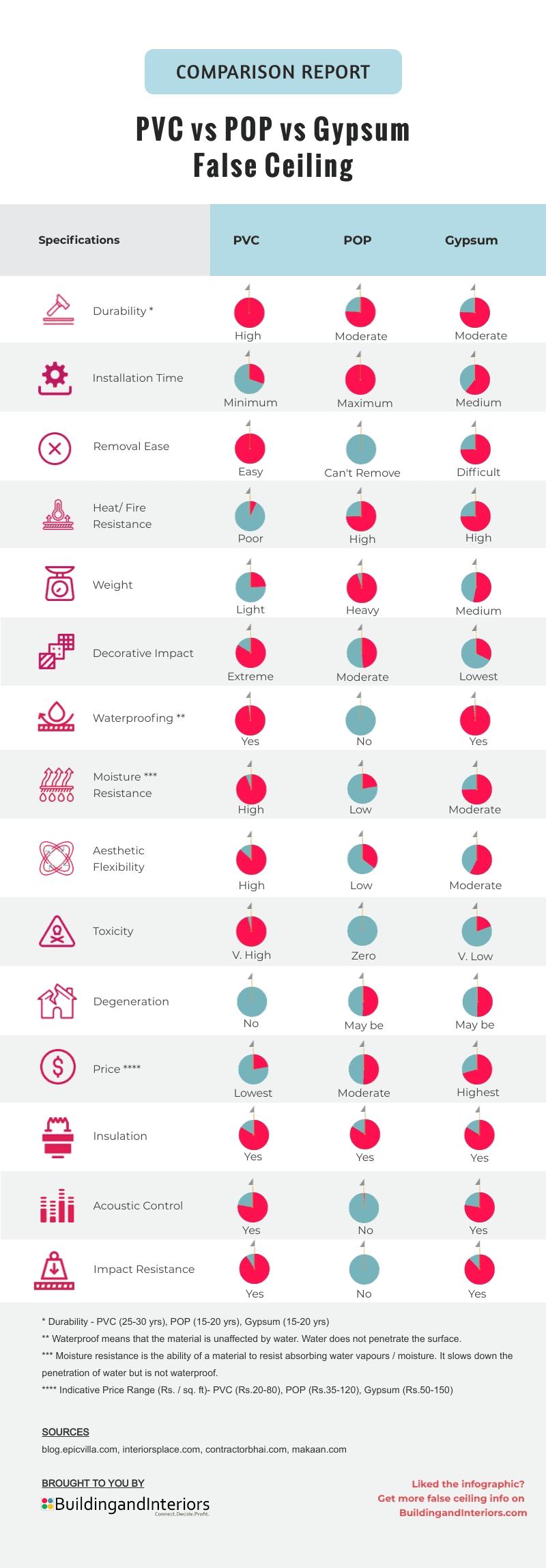 POP vs Gypsum Vs PVC Comparison