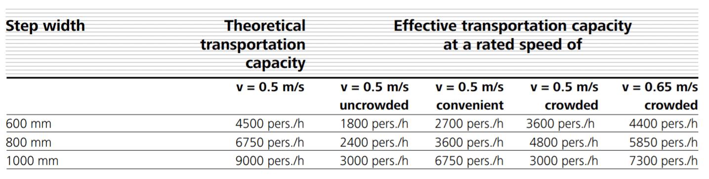 Effective escalator capacity vs theoretical escalator capacity chart