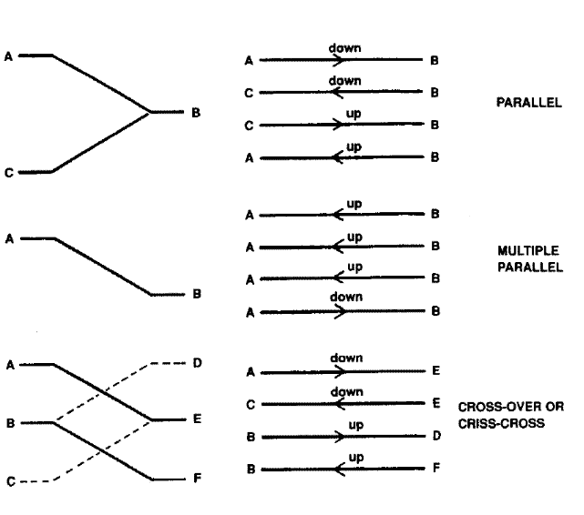 Different configurations of moving staircase