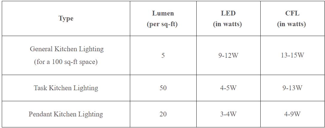 lumen chart for lighting