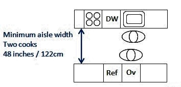 Kitchen dimensions for two rows of facing units with two cooks