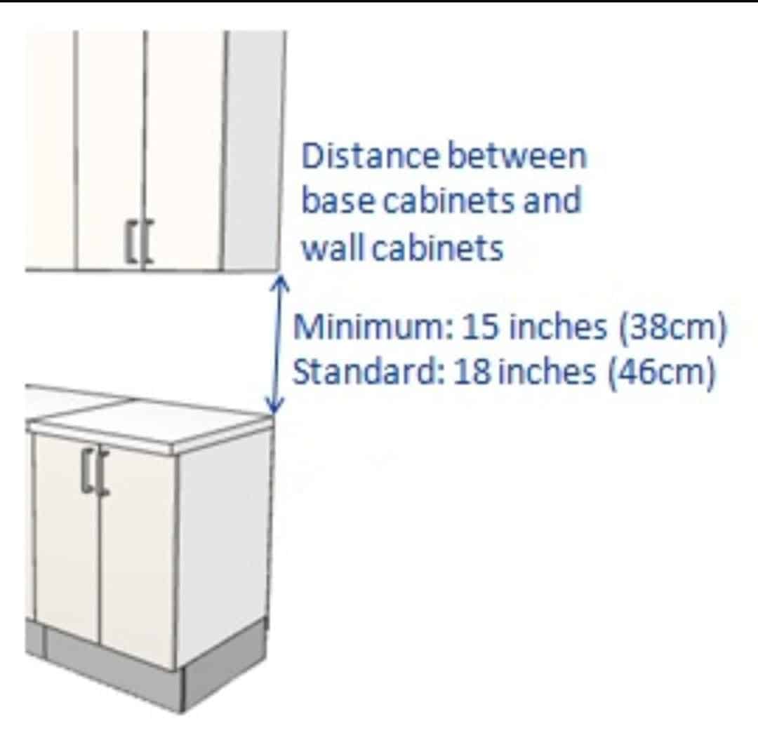 wall cabinet and base cabinet- difference