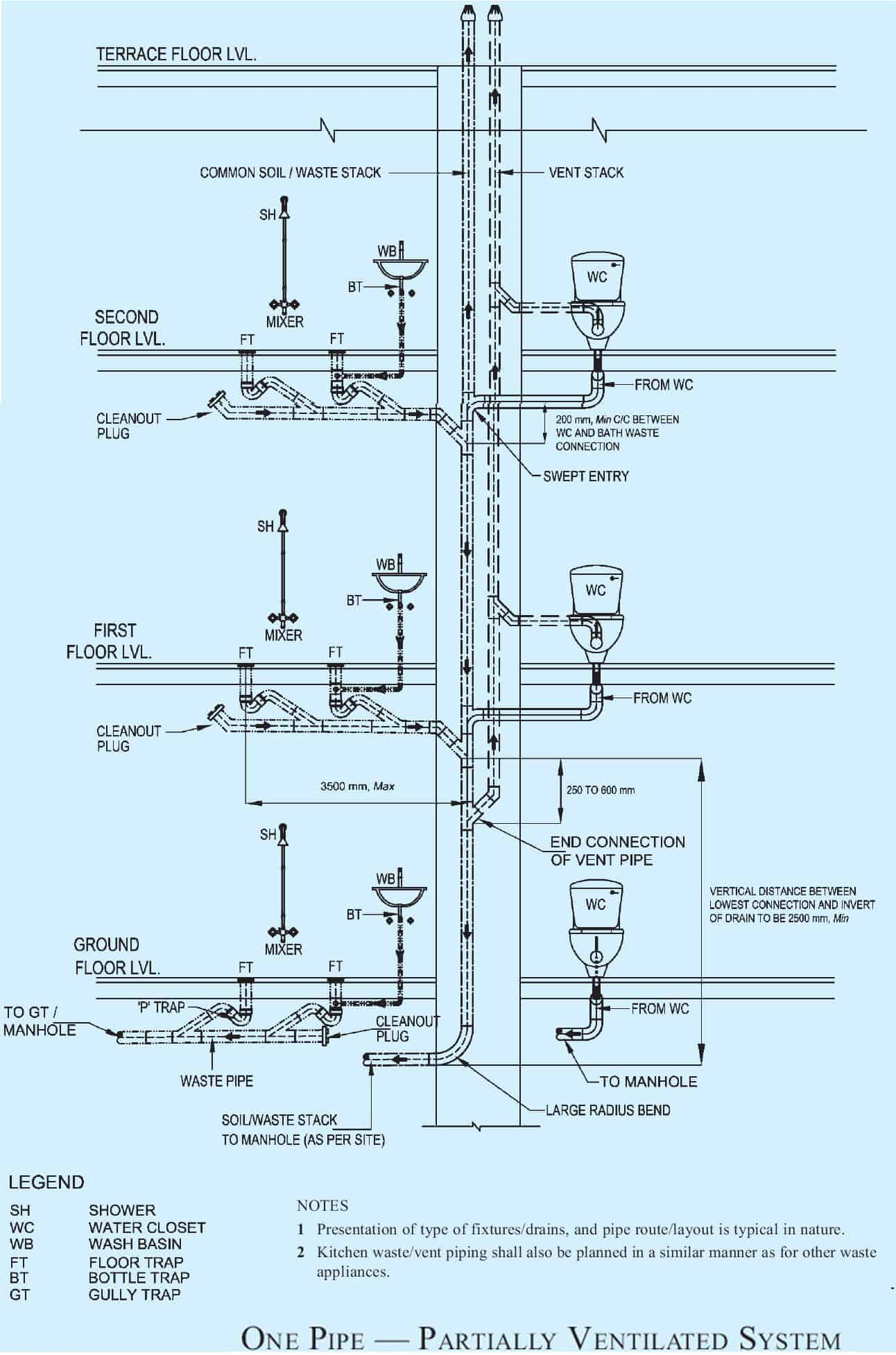 partially ventilated pipeline system