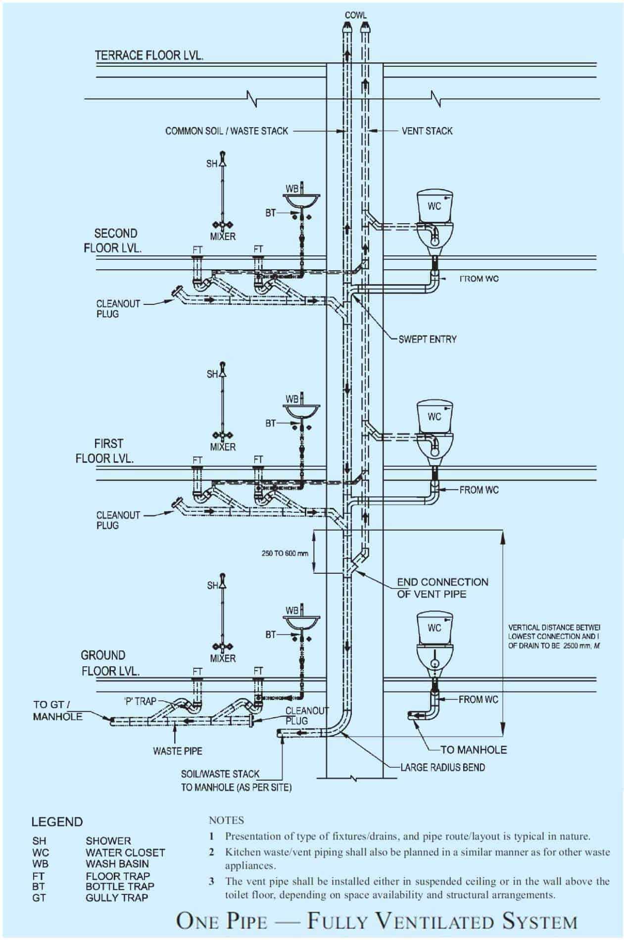 fully ventilated pipeline system