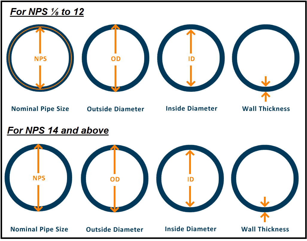 diagramatical representation of nominal sizes of pipes