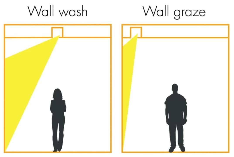 Wall Washing VS Wall Grazing