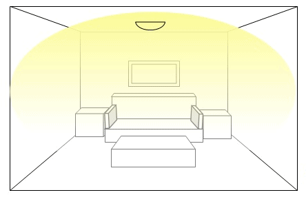 Ambient lighting with a central fixture
