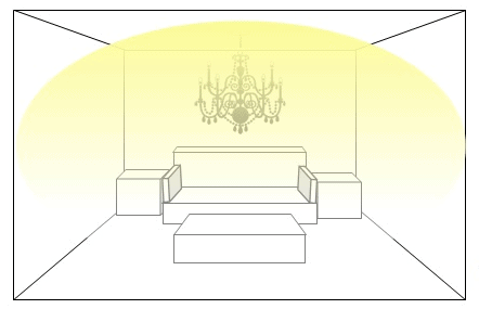 Atmospheric ambient lighting using a chandelier