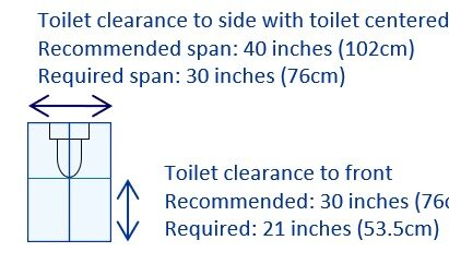 Toilet clearance